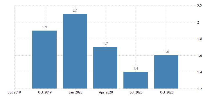 euro area job vacancy rate arts entertainment recreation other service activities eurostat data
