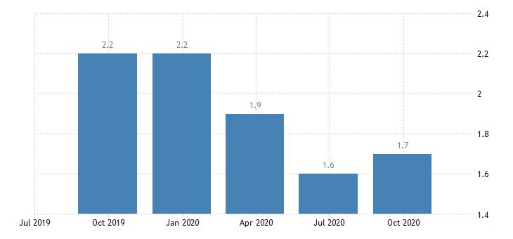 euro area job vacancy rate eurostat data