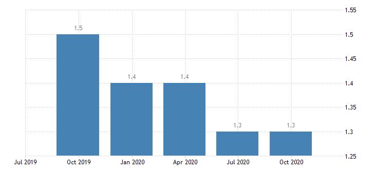 euro area job vacancy rate financial insurance activities eurostat data