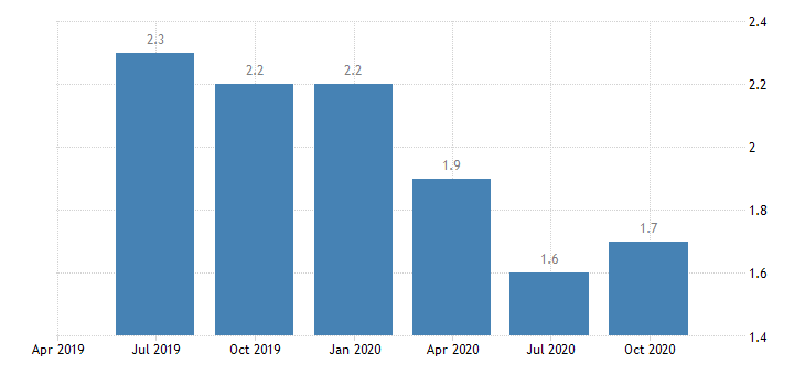 euro area job vacancy rate industry construction services except activities of households as employers extra territorial organisations bodies eurostat data