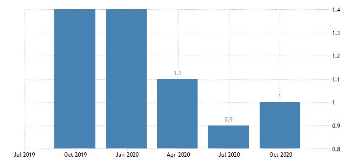 euro area job vacancy rate industry except construction eurostat data