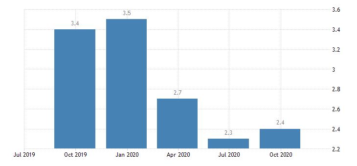 euro area job vacancy rate professional scientific technical activities administrative support service activities eurostat data
