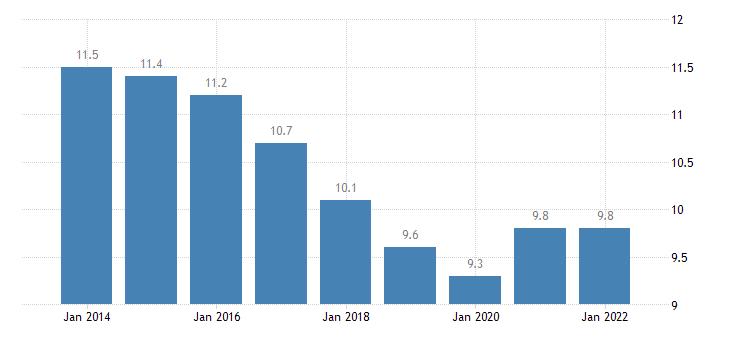 euro area jobless households eurostat data