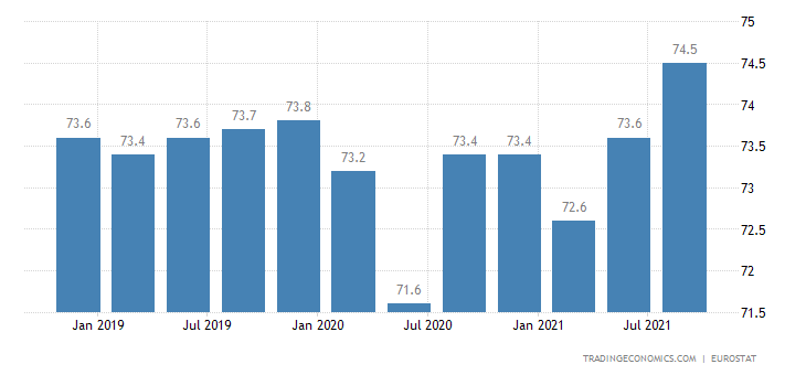 Euro Area Labor Force Participation Rate