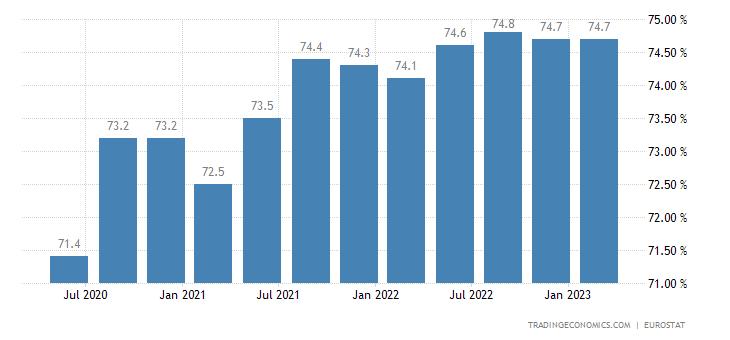 Euro Area Labor Force Participation Rate