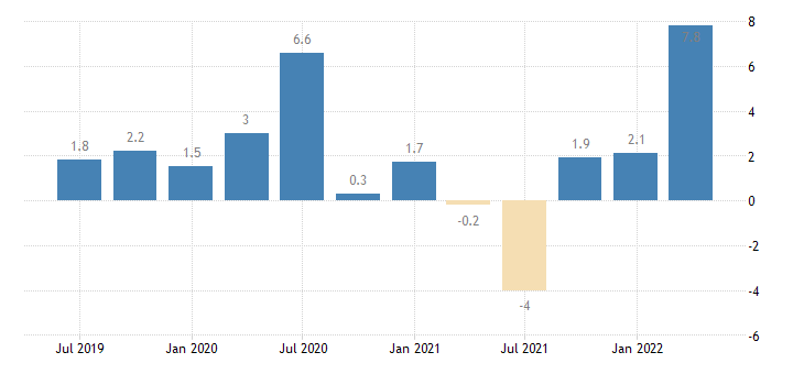 euro area labour cost idx accommodation food service activities eurostat data