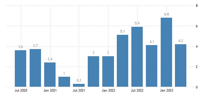 euro area labour cost idx construction eurostat data