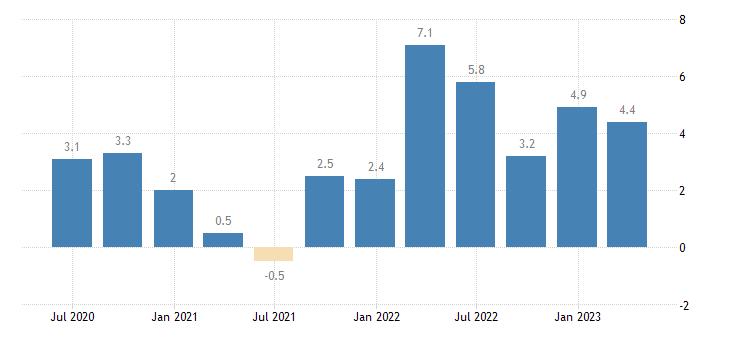 euro area labour cost idx financial insurance activities eurostat data