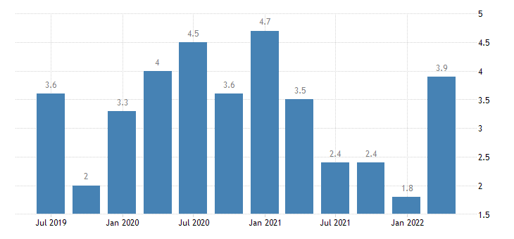 euro area labour cost idx human health social work activities eurostat data