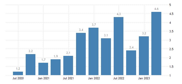 euro area labour cost idx information communication eurostat data
