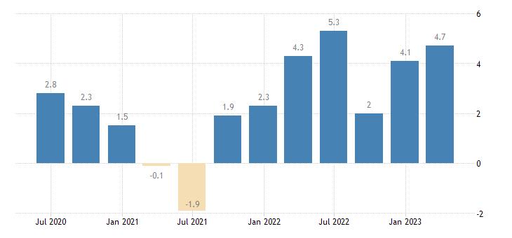 euro area labour cost idx manufacturing eurostat data