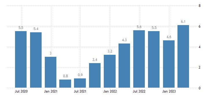 euro area labour cost idx real estate activities eurostat data