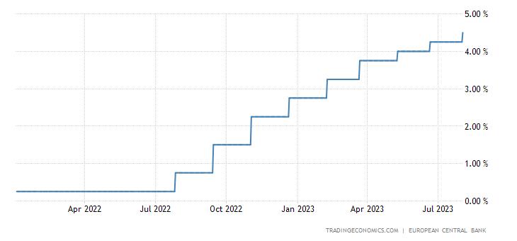 Euro Area Marginal Lending Rate