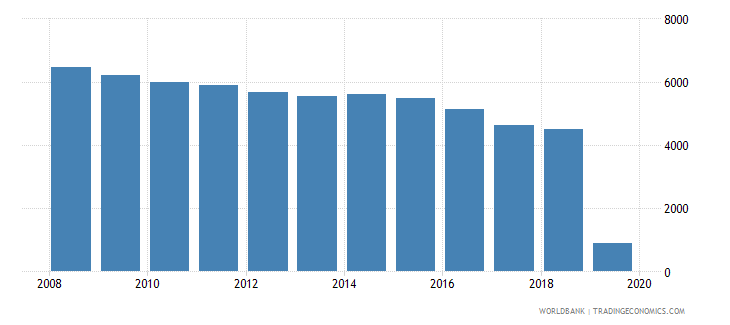 euro area listed domestic companies total wb data