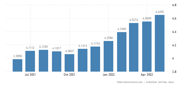 Euro Area Household Credit Growth