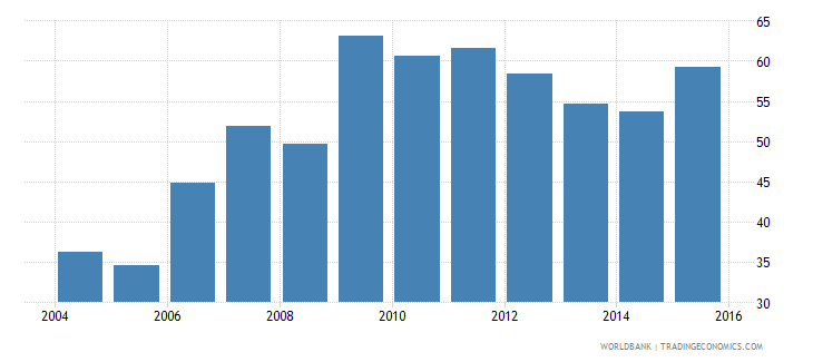 euro area loans from nonresident banks amounts outstanding to gdp percent wb data