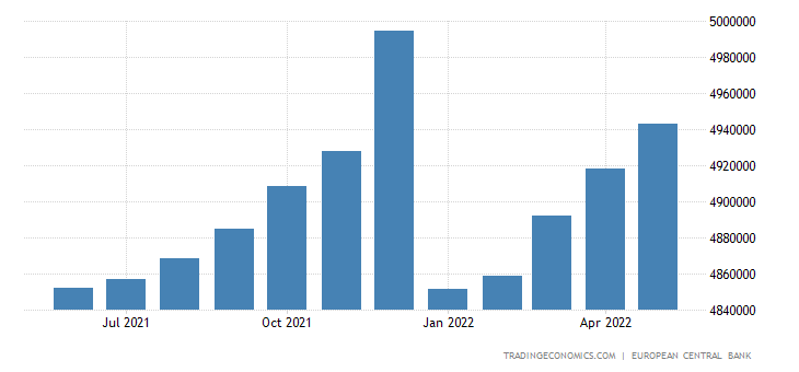 Euro Area Loans to Private Sector