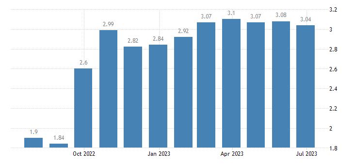 euro area long term gov bond yields eurostat data