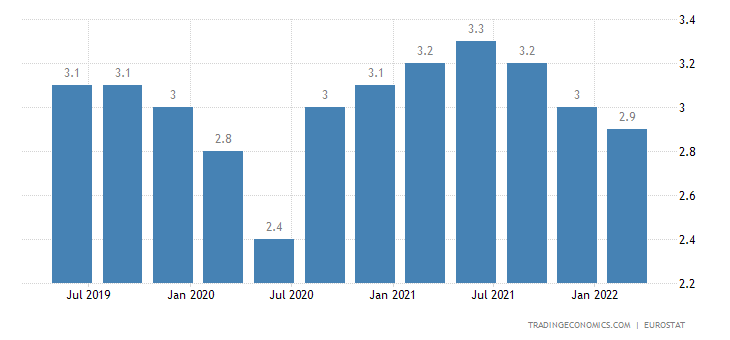 Euro Area Long Term Unemployment Rate
