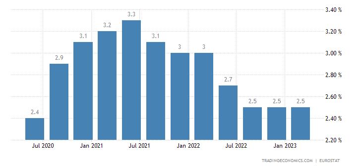 Euro Area Long Term Unemployment Rate