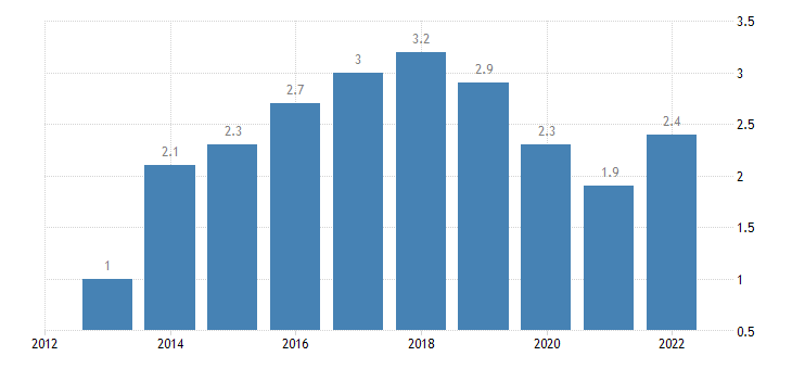 euro area main balance of payments international investment position items as share of gdp bpm6 in partnership with extra euro area eurostat data