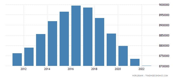 euro area male population 05 09 wb data