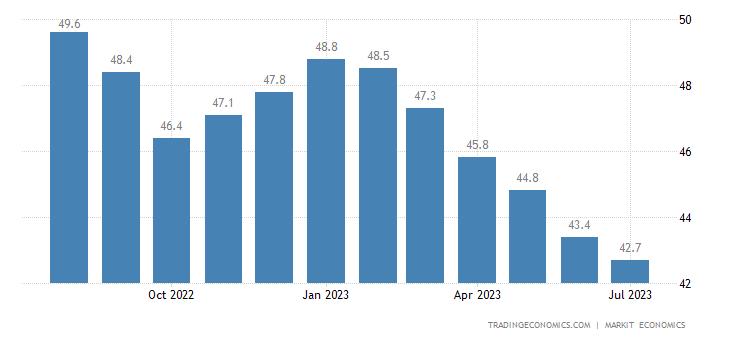 Euro Area Manufacturing PMI