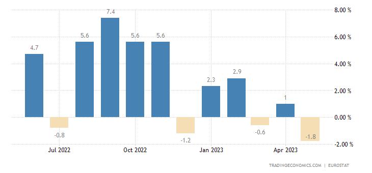Euro Area Manufacturing Production