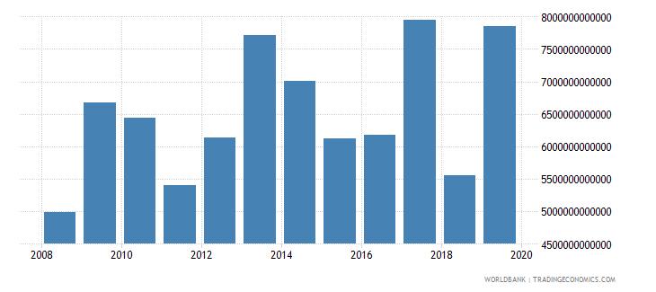 euro area market capitalization of listed companies us dollar wb data