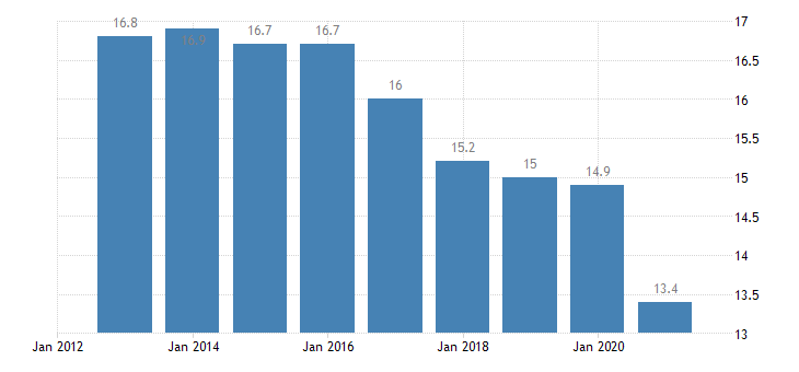 euro area median of the housing cost burden distribution females eurostat data