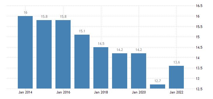 euro area median of the housing cost burden distribution males eurostat data