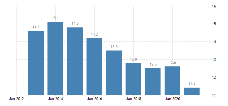 euro area median of the housing cost burden distribution rural areas eurostat data