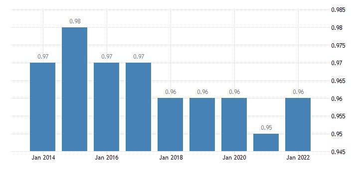 euro area median relative income of elderly people 60 eurostat data