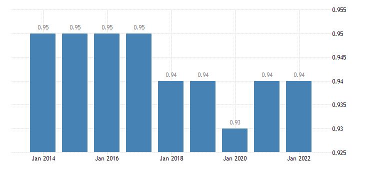 euro area median relative income of elderly people 60 females eurostat data