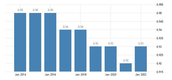 euro area median relative income of elderly people eurostat data