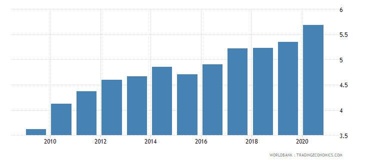 euro area merchandise exports to developing economies in east asia  pacific percent of total merchandise exports wb data