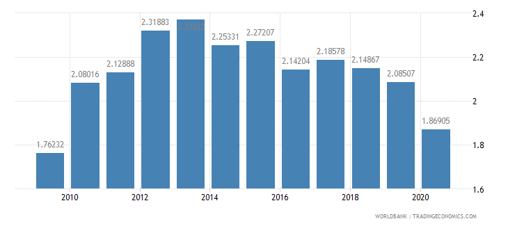 euro area merchandise exports to developing economies in latin america  the caribbean percent of total merchandise exports wb data