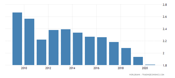 euro area merchandise exports to developing economies in middle east  north africa percent of total merchandise exports wb data