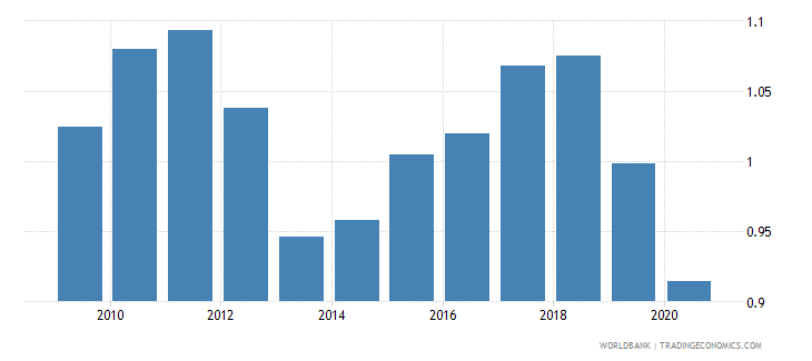 euro area merchandise exports to developing economies in south asia percent of total merchandise exports wb data