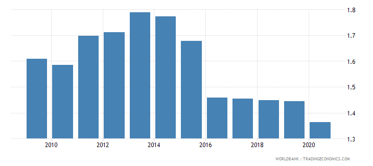 euro area merchandise exports to developing economies in sub saharan africa percent of total merchandise exports wb data