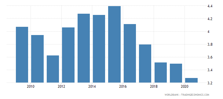 euro area merchandise exports to economies in the arab world percent of total merchandise exports wb data