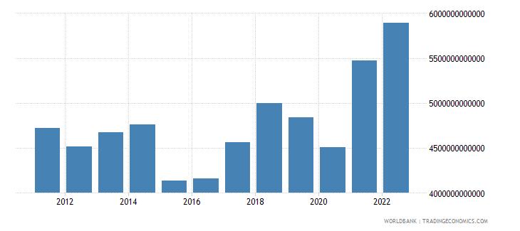euro area merchandise exports us dollar wb data
