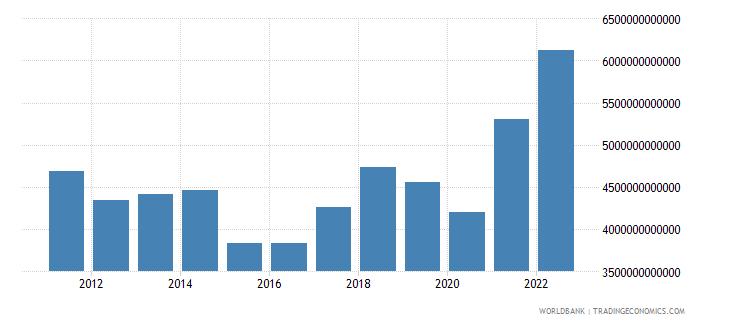 euro area merchandise imports us dollar wb data