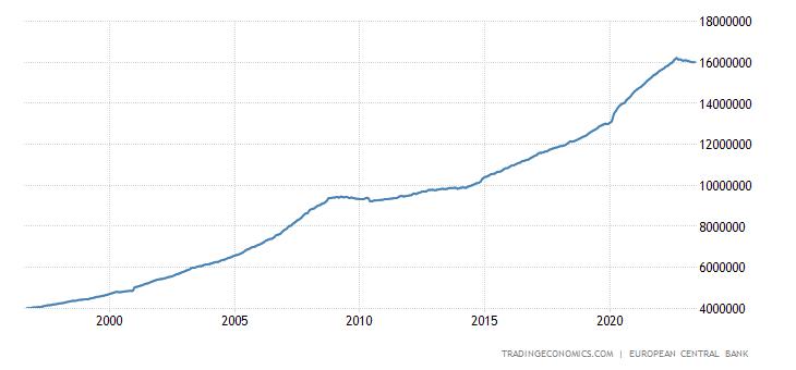 Euro Area Money Supply M3