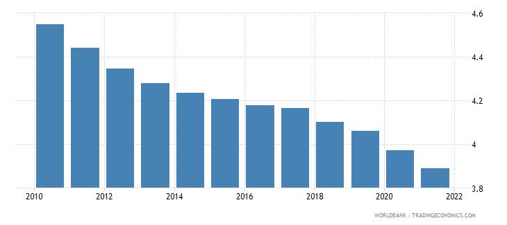 euro area mortality rate under 5 male per 1000 wb data
