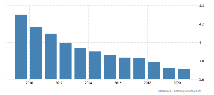 euro area mortality rate under 5 per 1 000 wb data
