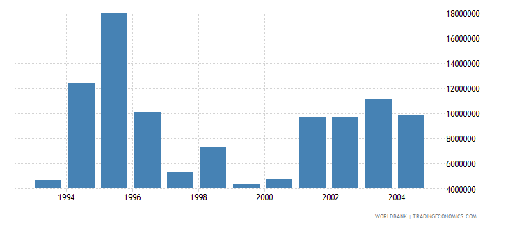 euro area net bilateral aid flows from dac donors austria current us$ wb data