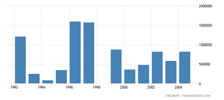 euro area net bilateral aid flows from dac donors belgium current us$ wb data