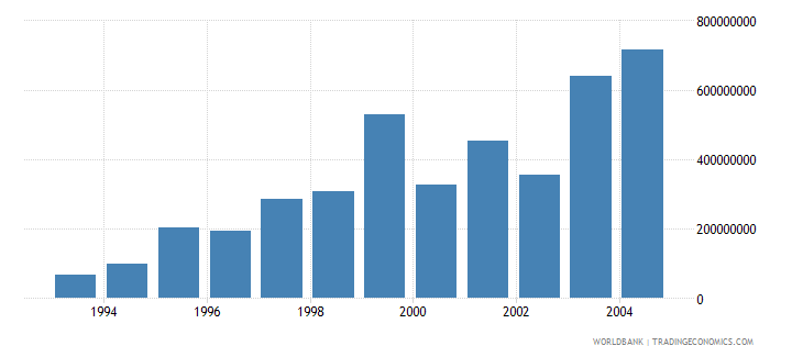 euro area net bilateral aid flows from dac donors european union institutions current us$ wb data