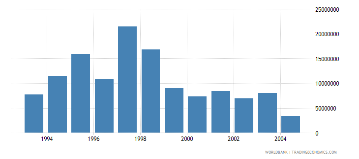 euro area net bilateral aid flows from dac donors finland current us$ wb data